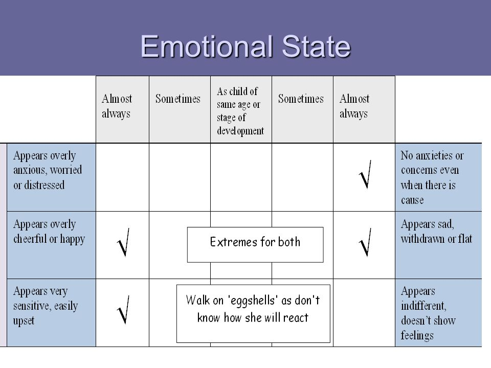 Emotional State