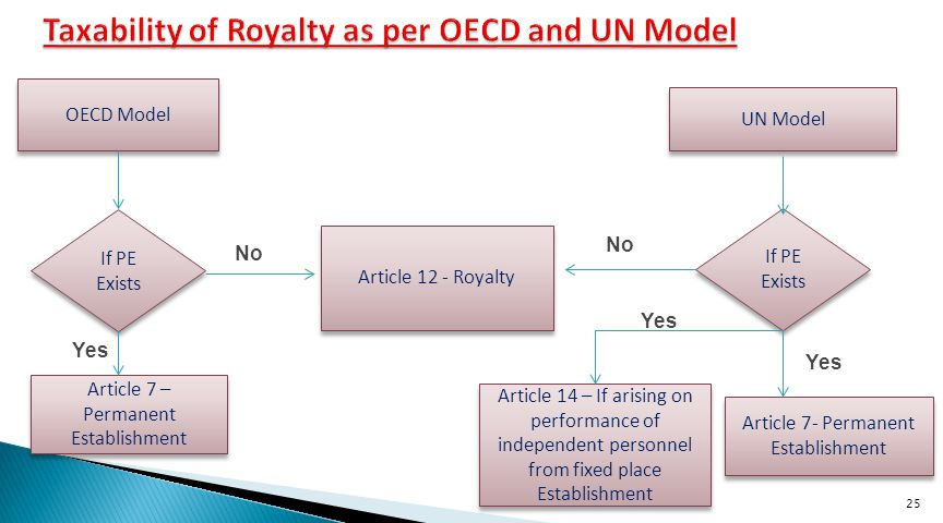 Taxability of Royalty as per OECD and UN Model