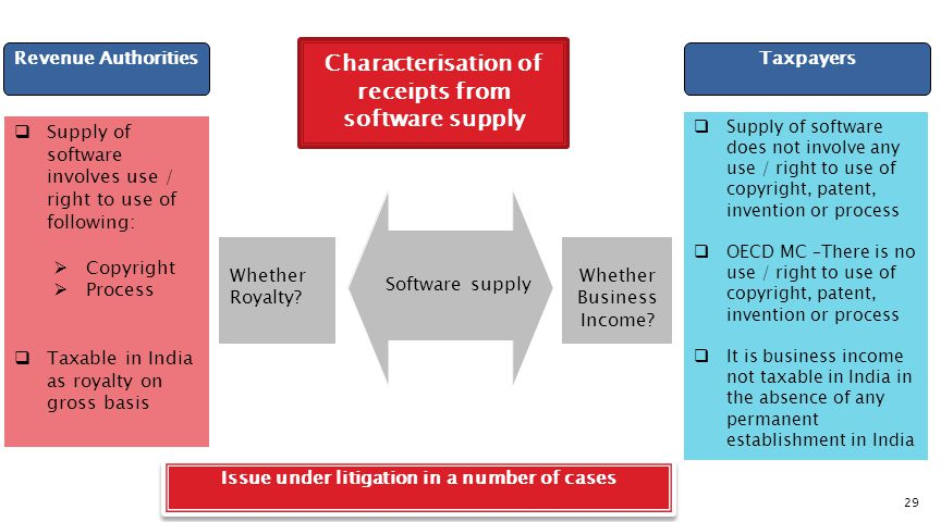 Characterisation of receipts from software supply