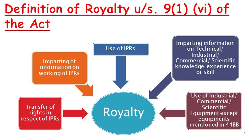Definition of Royalty u/s. 9(1) (vi) of the Act