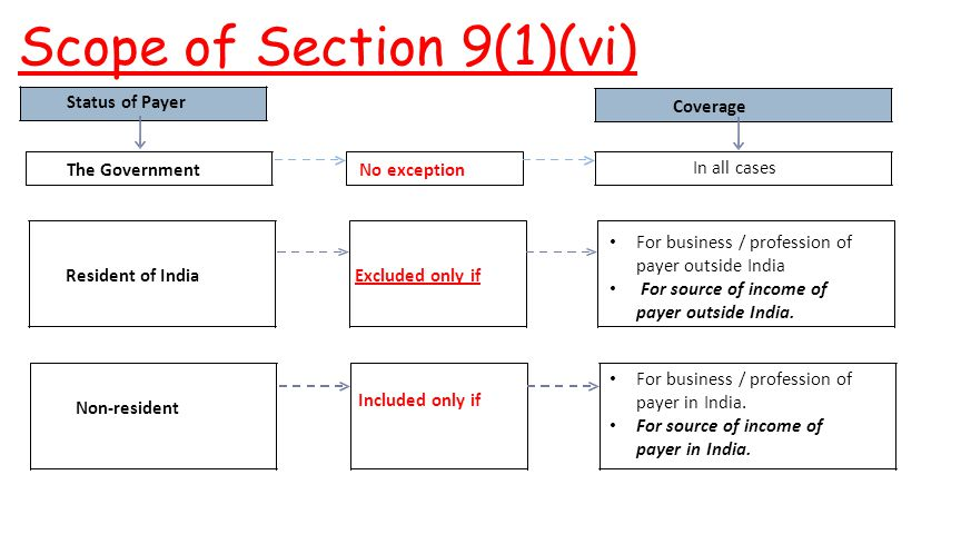 Scope of Section 9(1)(vi)