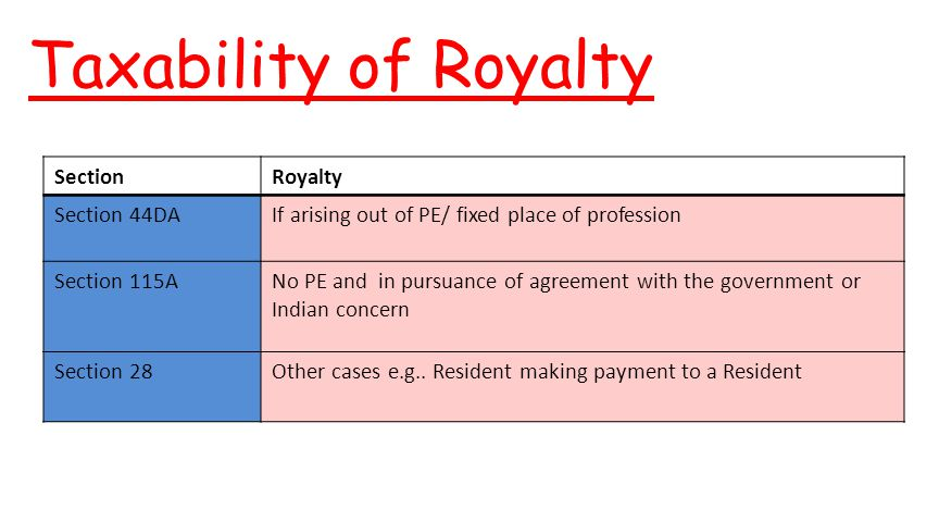 Taxability of Royalty Section Royalty Section 44DA
