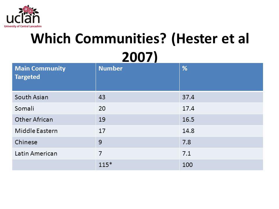 Which Communities (Hester et al 2007)