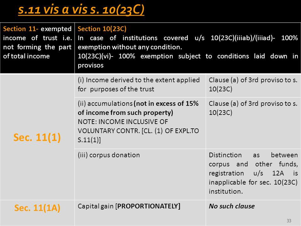 s.11 vis a vis s. 10(23C) Sec. 11(1) Sec. 11(1A)