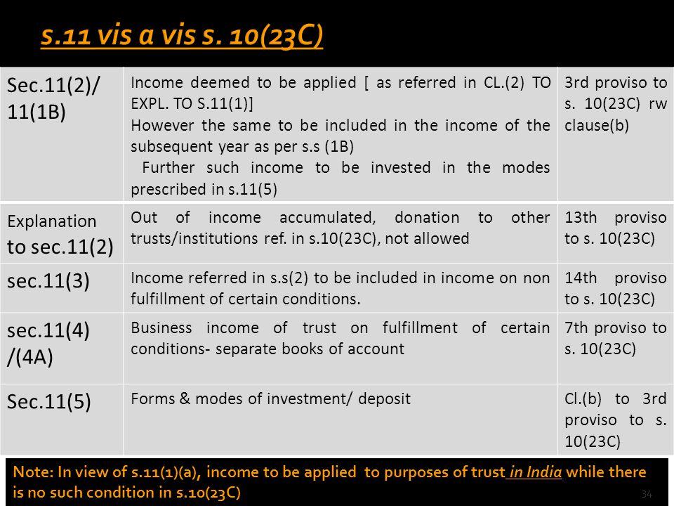 s.11 vis a vis s. 10(23C) Sec.11(2)/ 11(1B) sec.11(3) sec.11(4) /(4A)