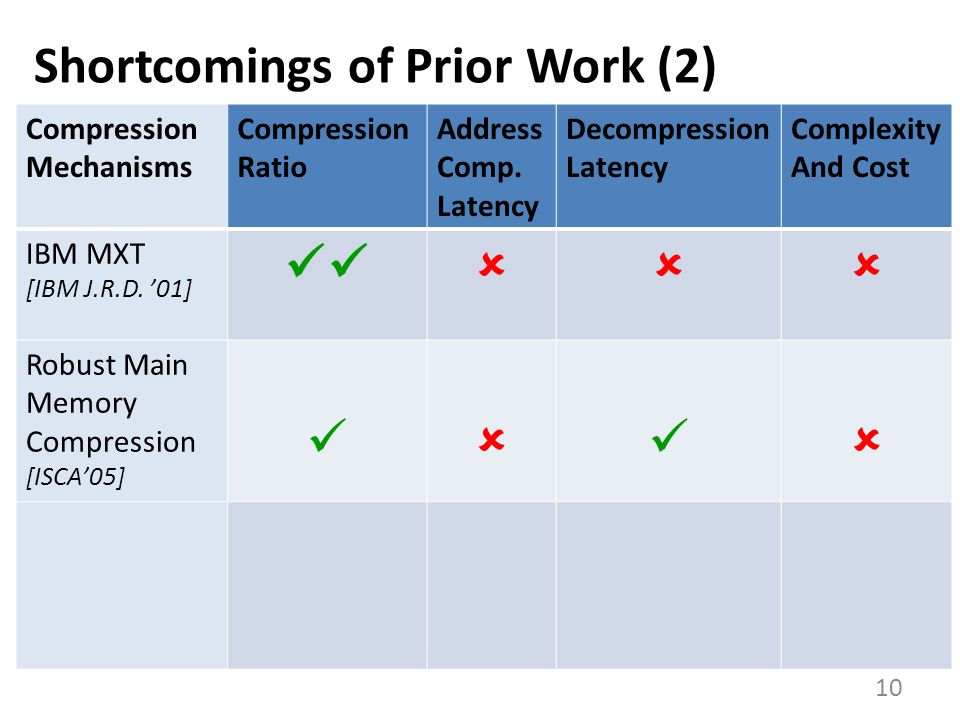 Shortcomings of Prior Work (2)