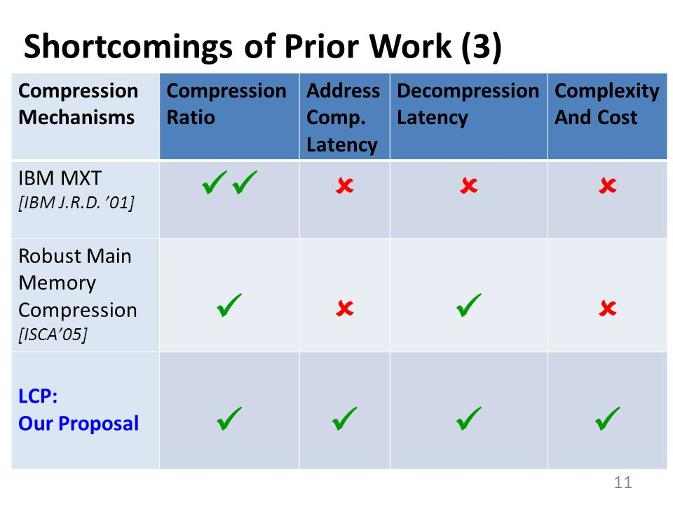 Shortcomings of Prior Work (3)