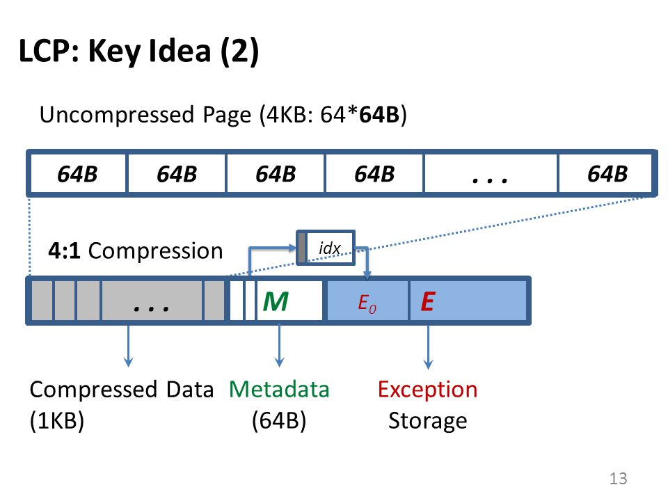 LCP: Key Idea (2) . . . . . . M E Uncompressed Page (4KB: 64*64B) 64B