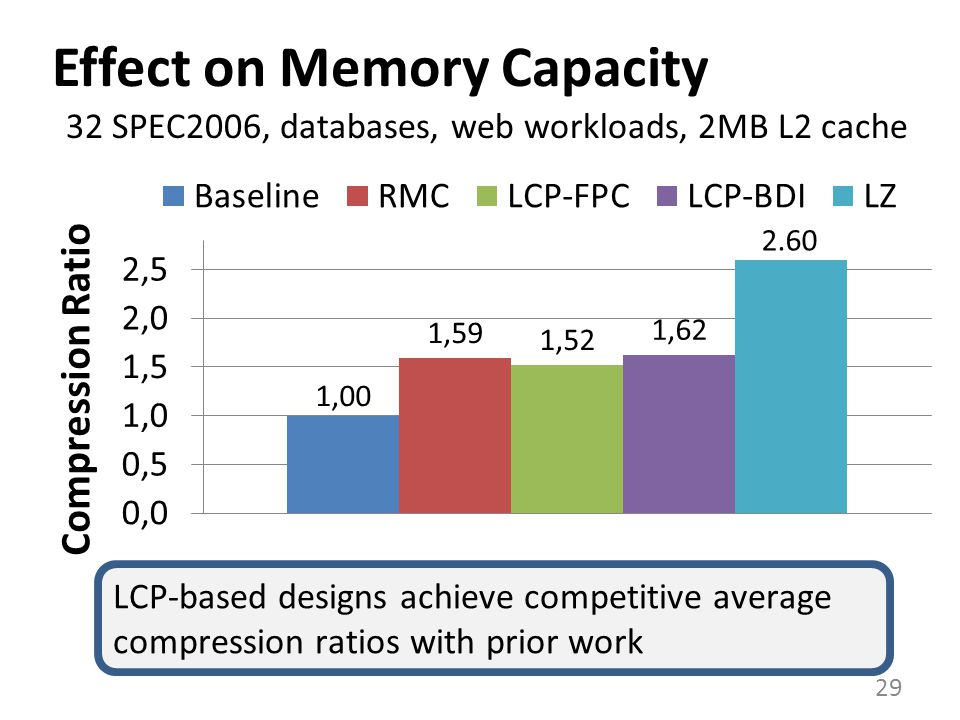 Effect on Memory Capacity