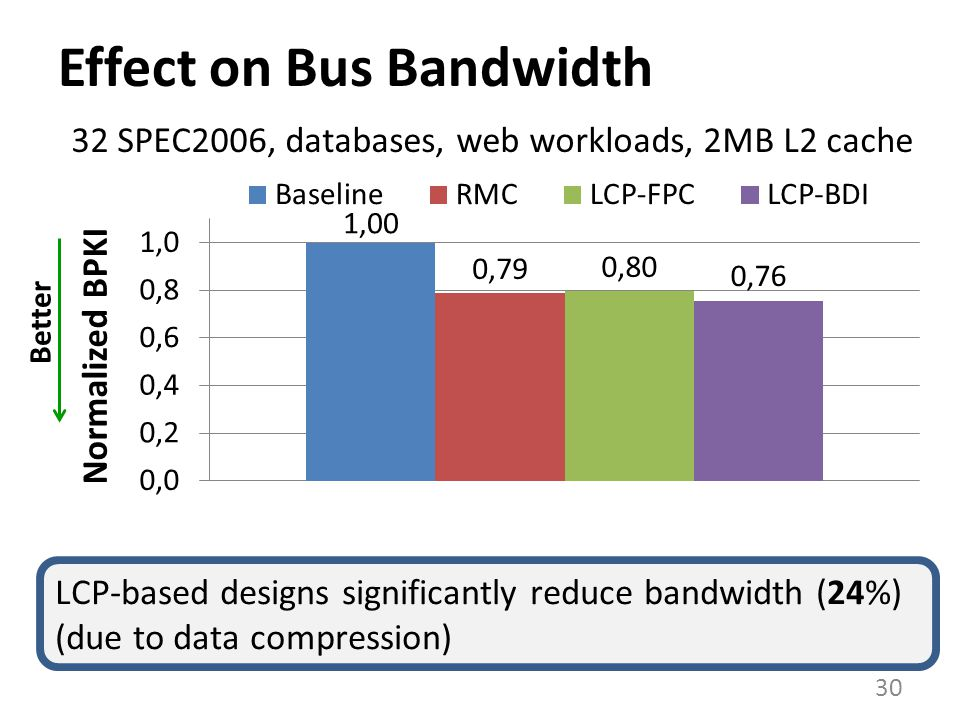 Effect on Bus Bandwidth