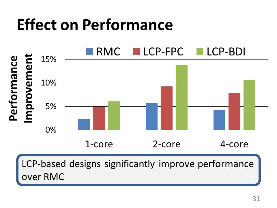 Effect on Performance LCP-based designs significantly improve performance over RMC