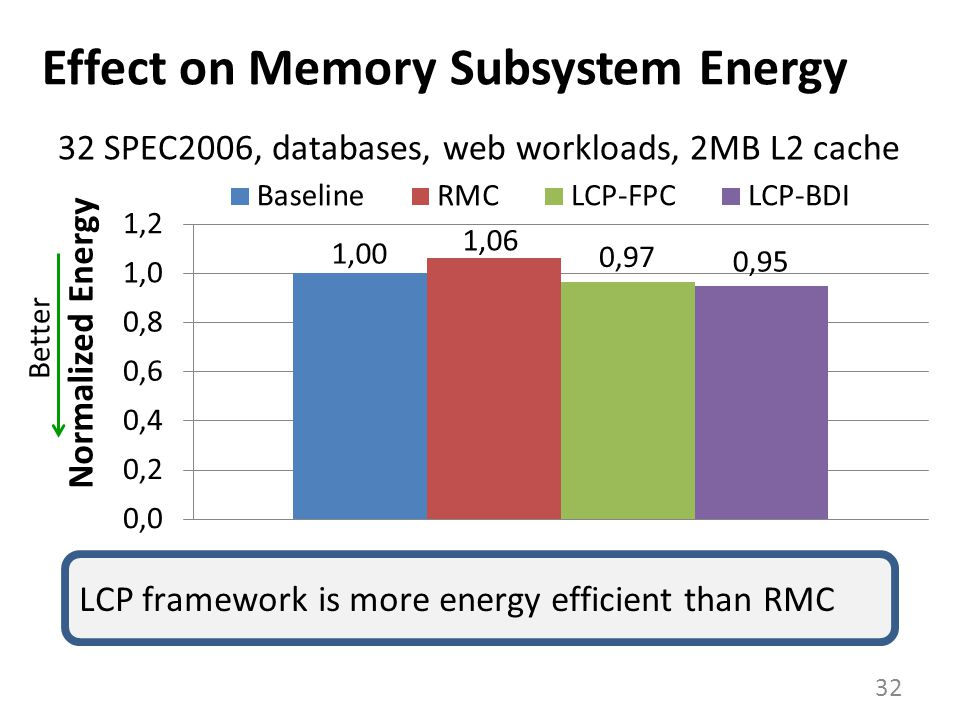 Effect on Memory Subsystem Energy