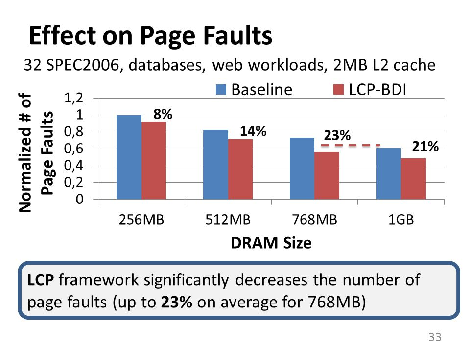 Effect on Page Faults 32 SPEC2006, databases, web workloads, 2MB L2 cache.