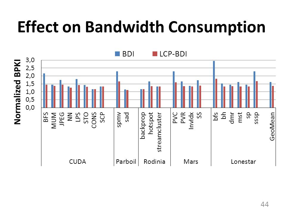 Effect on Bandwidth Consumption