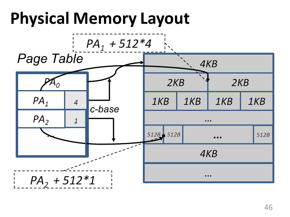 Physical Memory Layout