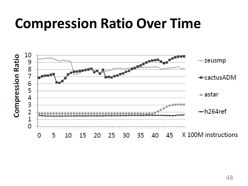 Compression Ratio Over Time