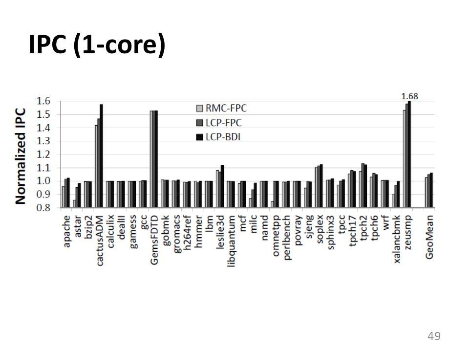 IPC (1-core)