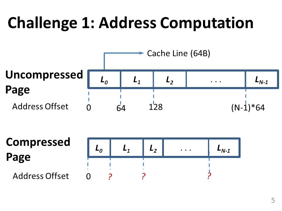 Challenge 1: Address Computation
