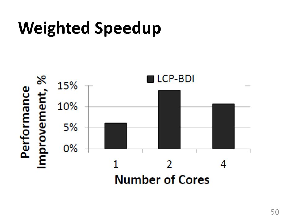 Weighted Speedup