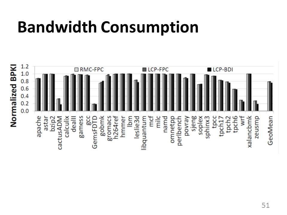 Bandwidth Consumption