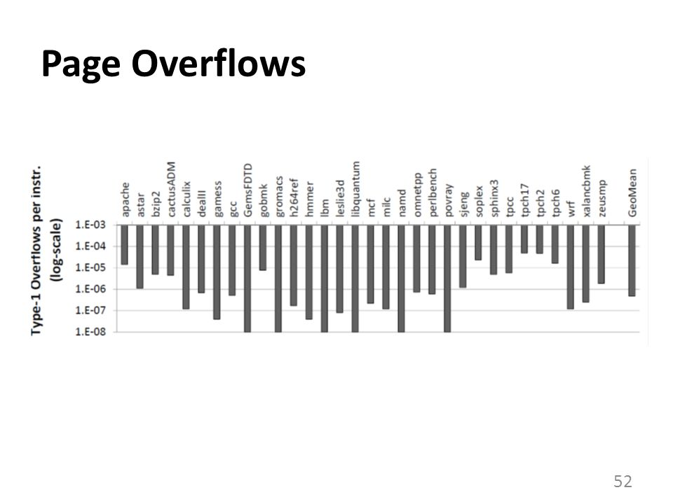 Page Overflows