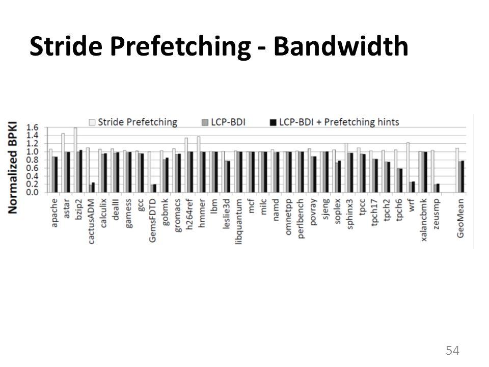 Stride Prefetching - Bandwidth