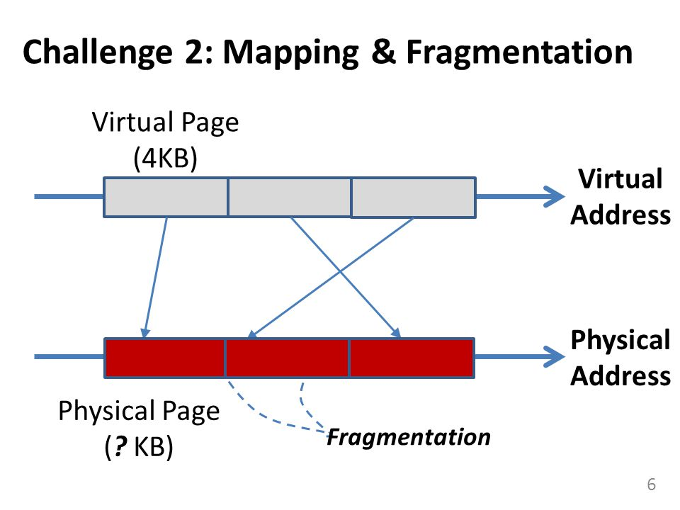 Challenge 2: Mapping & Fragmentation