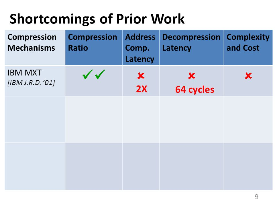 Shortcomings of Prior Work