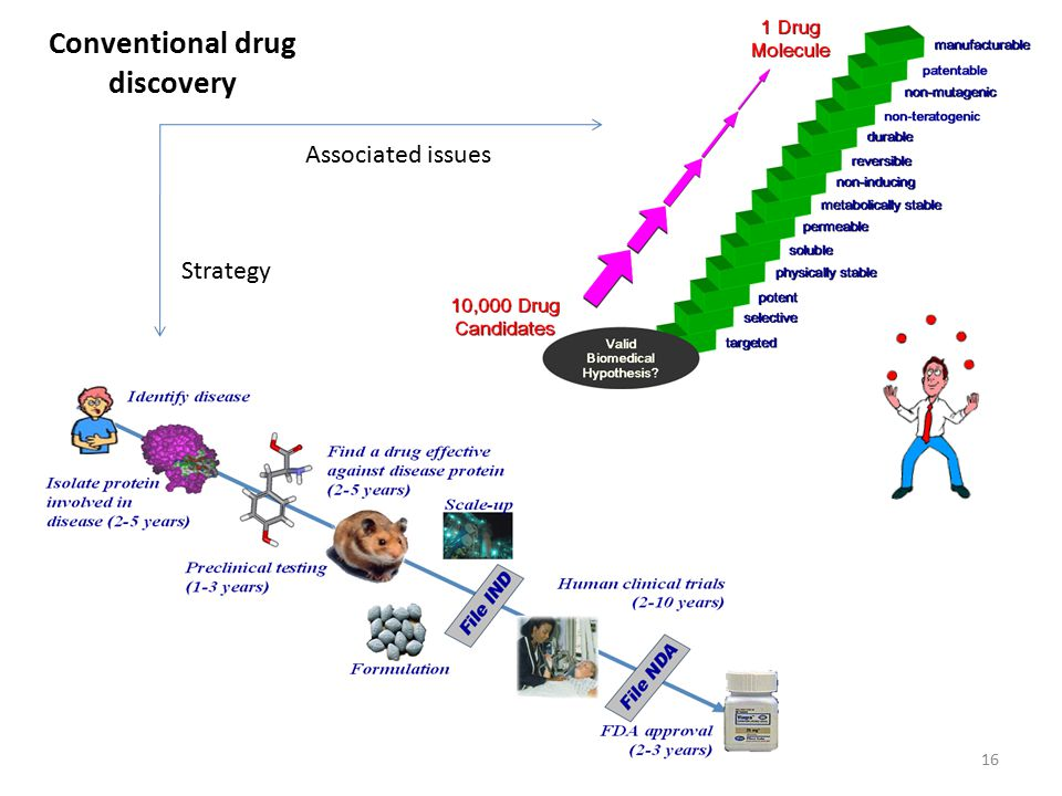Conventional drug discovery
