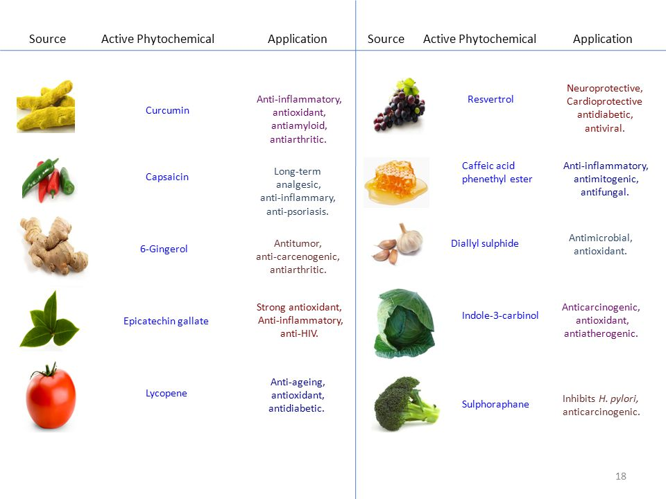Source Active Phytochemical Application Source Active Phytochemical