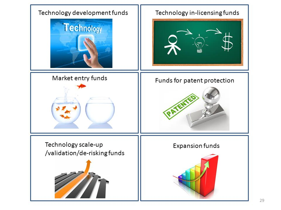 Technology development funds Technology in-licensing funds