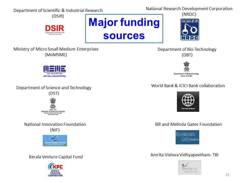 Major funding sources National Research Development Corporation (NRDC)