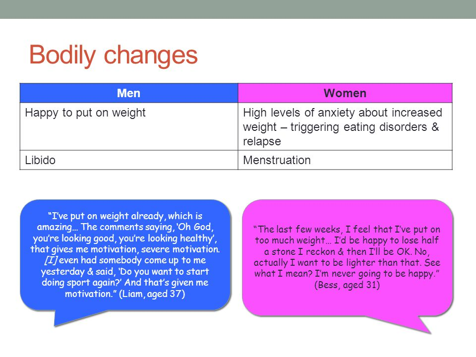 Bodily changes Men Women Happy to put on weight