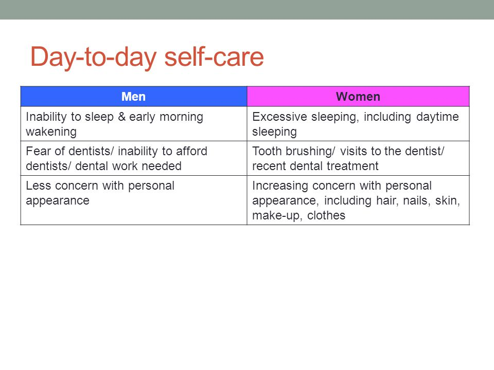 Day-to-day self-care Men Women