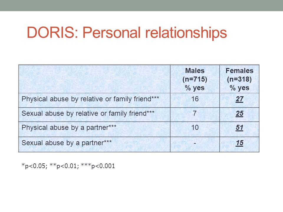 DORIS: Personal relationships