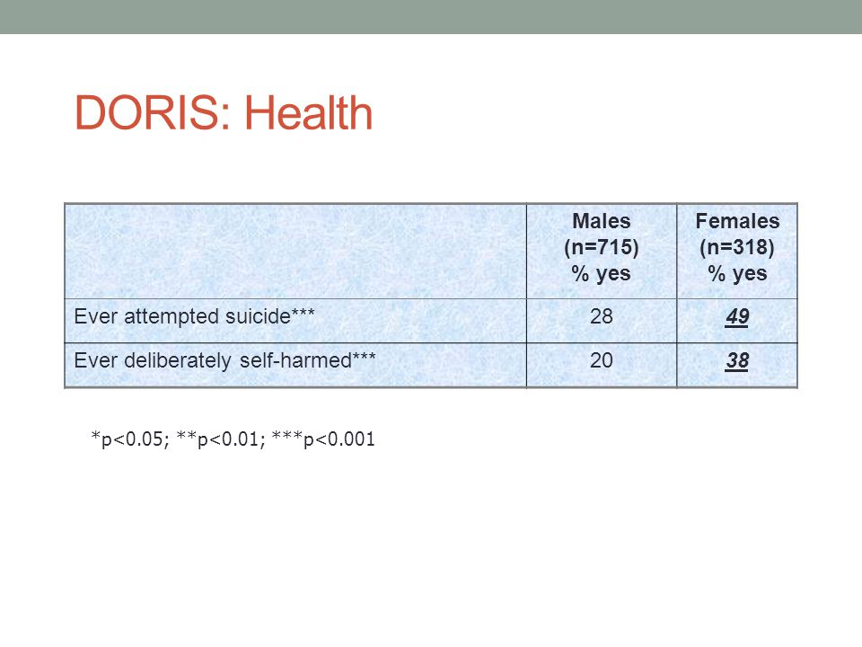 DORIS: Health Males (n=715) % yes Females (n=318)