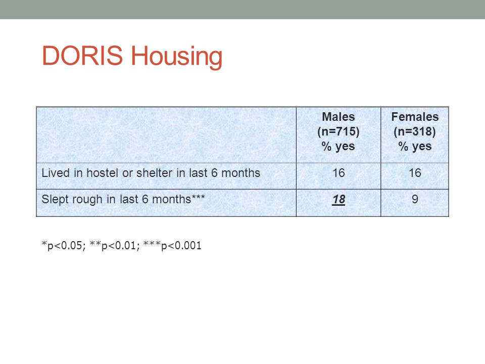 DORIS Housing Males (n=715) % yes Females (n=318)