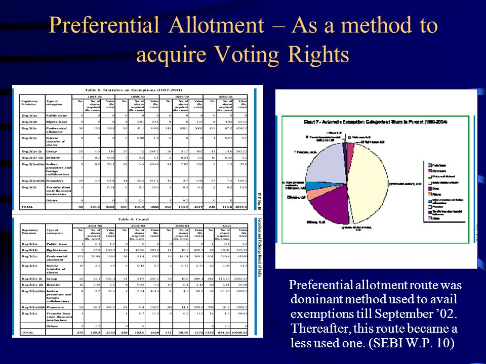 Preferential Allotment – As a method to acquire Voting Rights