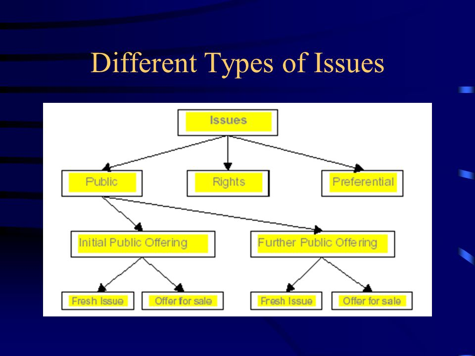 Different Types of Issues