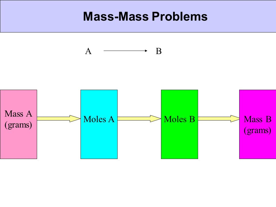 CHEMICAL BONDING Mass-Mass Problems A B Mass A (grams) Moles A Moles B