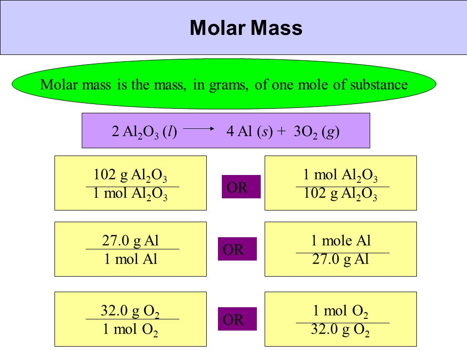 Molar mass is the mass, in grams, of one mole of substance