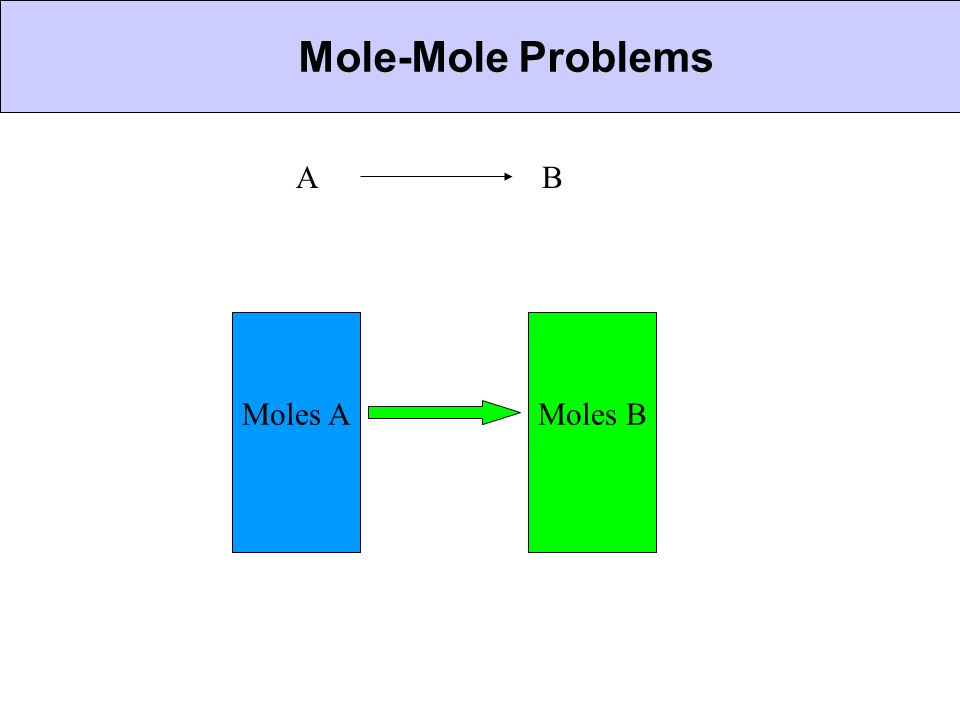 Mole-Mole Problems CHEMICAL BONDING A B Moles A Moles B