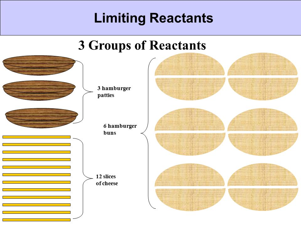 Limiting Reactants 3 Groups of Reactants 3 hamburger patties
