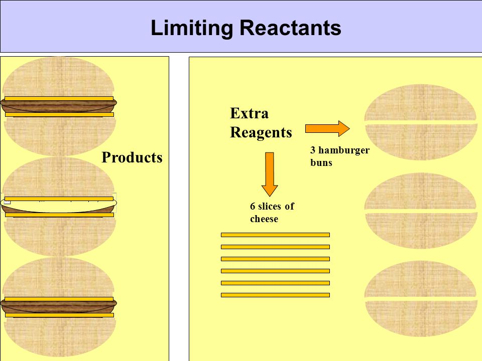 Limiting Reactants Extra Reagents Products 3 hamburger buns
