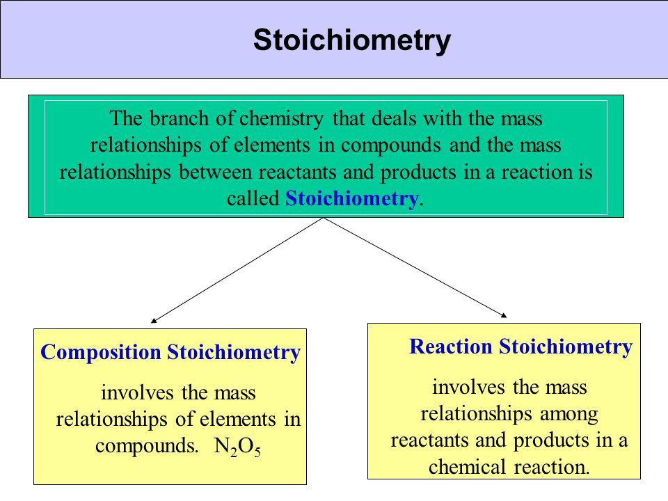 CHEMICAL BONDING Stoichiometry