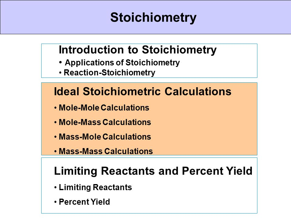 CHEMICAL BONDING Stoichiometry Introduction to Stoichiometry