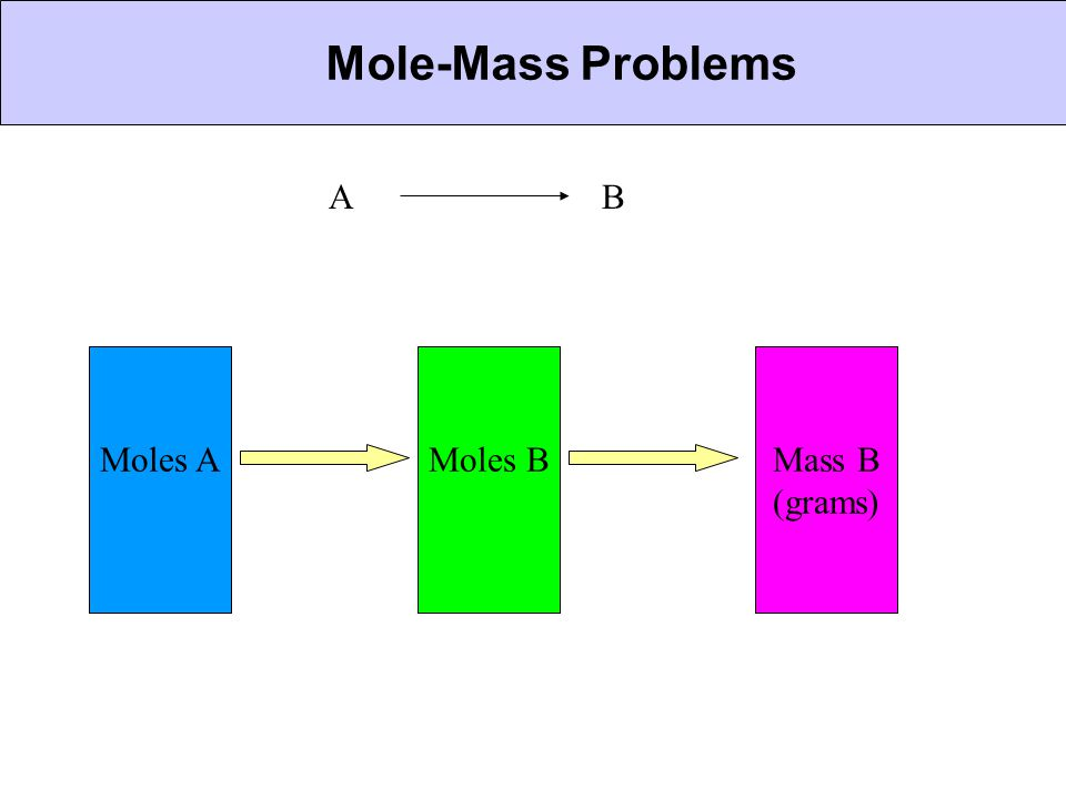 CHEMICAL BONDING Mole-Mass Problems A B Moles A Moles B Mass B (grams)