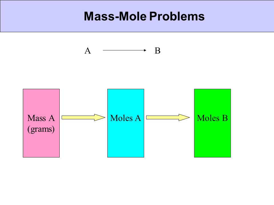 Mass-Mole Problems CHEMICAL BONDING A B Mass A (grams) Moles A Moles B