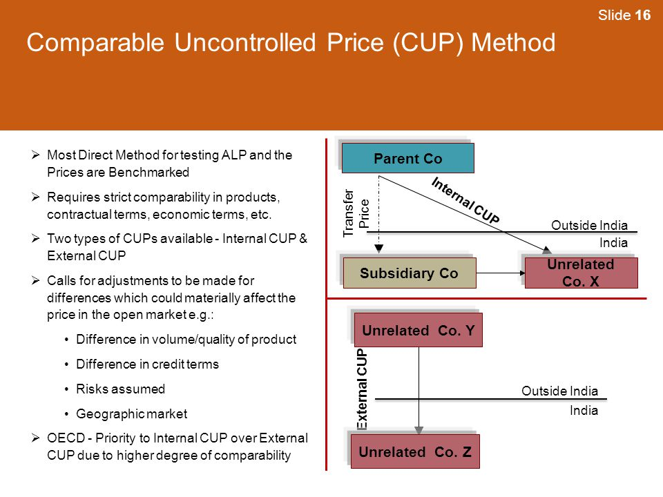 Comparable Uncontrolled Price (CUP) Method