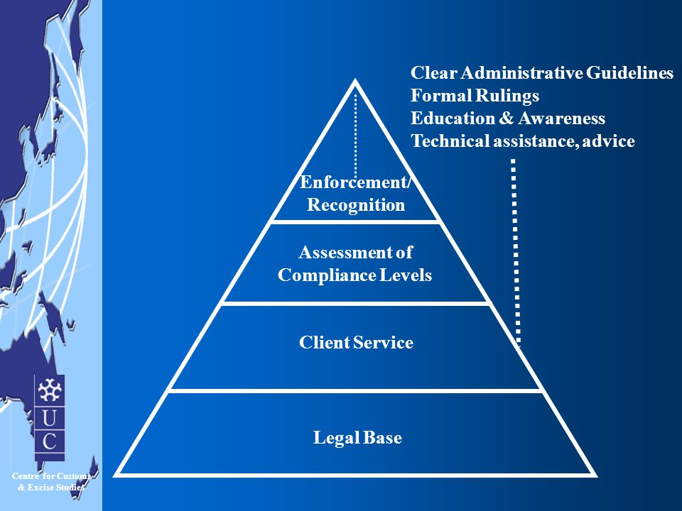 Assessment of Compliance Levels Enforcement/ Recognition